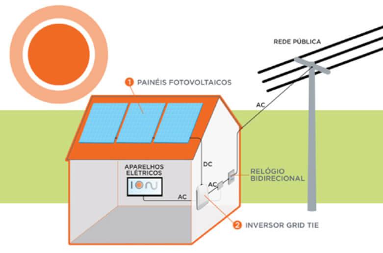 Sistema de Energia Fotovoltaica Conectada a Rede de Energia