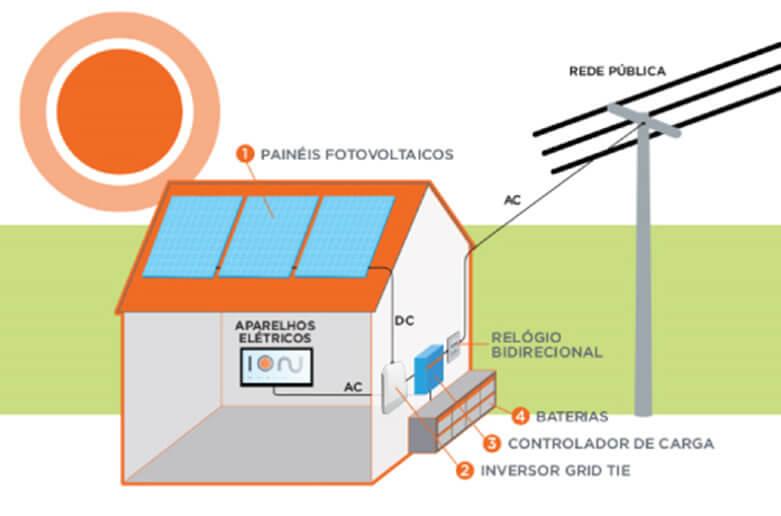 Sistema Híbrido de Energia Solar Fotovoltaica